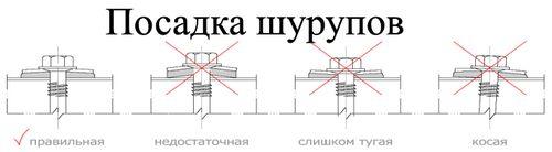 Схема правильной посадки шурупов