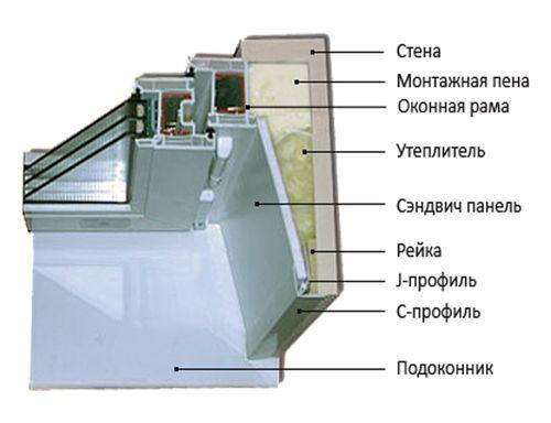 otkosy_iz_sendvich-panelej_03